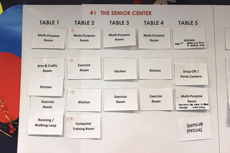 Chart Showing Priority Items for the Senior Center
