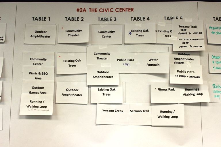 Chart Depicting Priority Items Concerning the Civic Center