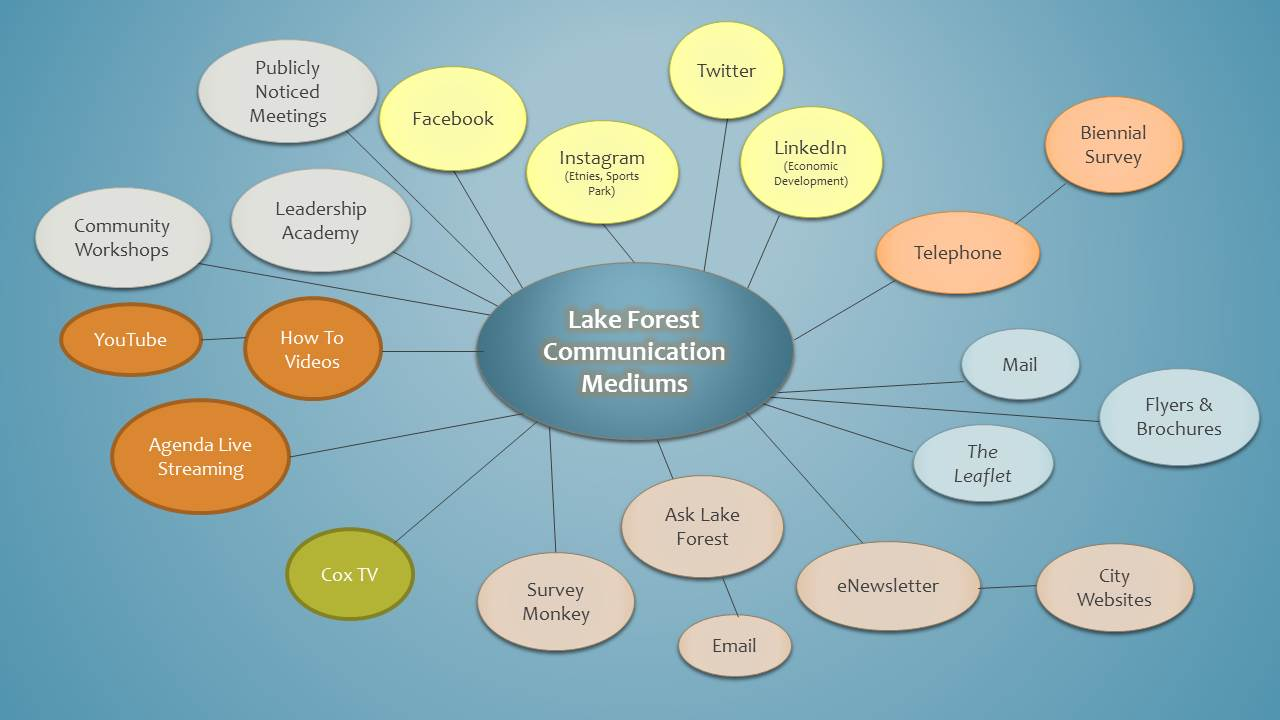 City methods of communication with the community in Lake Forest